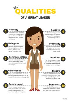 Want to become a better leader this year? Or just need some infographic inspiration? Check out the best leadership infographic examples & templates. Leadership Coaching, Leadership Development, Quality Of Leadership, Leadership Activities, Leadership Examples, Life Coaching, Business Leadership Quotes, Leadership Competencies, Leadership Strengths