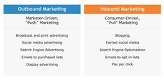 Outbound Marketing Examples of different outbound and inbound marketing tactics. Here they're listed separately, but they're most effective when used together.