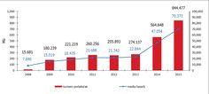 Peste 2.000.000 de numere mobile portate in Romania