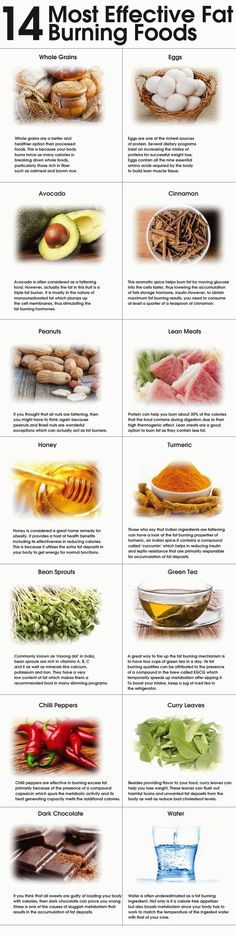 Most Effective Fat Burning Foods.