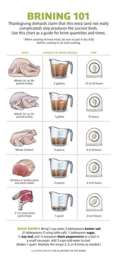 Guidelines for brining turkey, chicken and pork. (scheduled via http://www.tailwindapp.com?utm_source=pinterest&utm_medium=twpin&utm_content=post12409988&utm_campaign=scheduler_attribution)