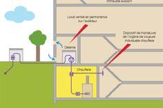 Outils : Conversion au gaz d'une chaufferie fioul