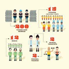 The Evolution of the Stadium Tour Infographic by ONO Creates , via Behance