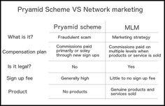 Pyramid Scheme Vs. Network Marketing