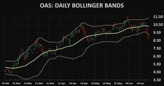 Stocks OAS: Oasis Petroleum technical analysis charts