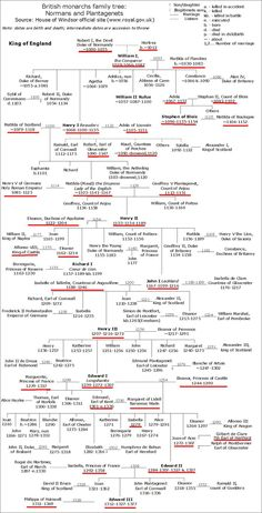 Norman/Plantagenet family tree.  A part of my own family tree!