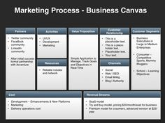 Direct Sales Business Plan Template Free Of Investor Presentation Template Marketing Process, Sales And Marketing, Business Marketing, Media Marketing, Online Business, Business Plan Template Free, Marketing Plan Template, Sales Business Plan, Business Planning