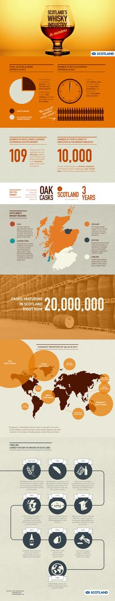 Scotland's Whisky Industry Infographic by geographic sectors Scotch Whiskey, Bourbon Whiskey, Irish Whiskey, Bars Near Me, Whiskey Girl, Cocktail Drinks, Cocktails, Single Malt Whisky, Drink Specials