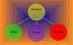 Hindu Dharma For Self Realization - How can you lead a Hindu way of life? 8 Limbs Of Yoga, Religious Text, Hindu Dharma, Baby Yoga, Self Realization, Knowledge Quotes, Hindus, S Pic, Way Of Life