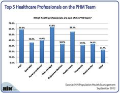 Guess where Nurse Case Managers Rank?