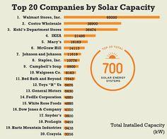 Top 20 Companies by Solar Capacity