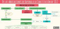 Esquemas y mapas conceptuales de Historia: De las Abdicaciones de Bayona a la Constitución de Cádiz
