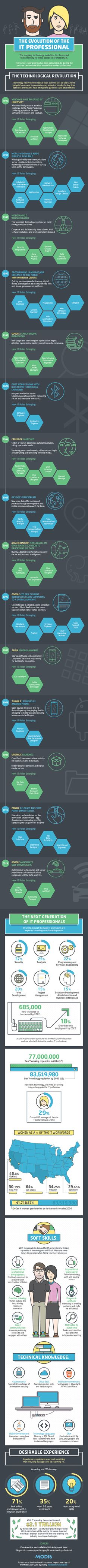 72 best Infographics images on Pinterest | Info graphics, Computer ...