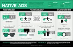 """Native vs. Display Ads:  Study by IPG and Sharethrough showing behavior and perceptions of """"native ads"""" compared to banner ads...no surprises that native drives higher response and brand metrics."""