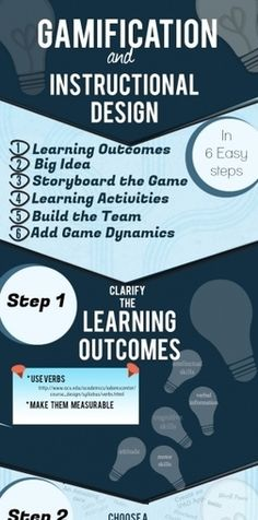 #Gamification and Instructional Design Infographic