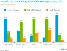 Nielsen June 2012 Purchase Preference - in store, mobile, online PC #distribution #mutlichannel #omnichannel