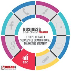 Being found in Google is important, you want to reach your target market?    Business Development Program Plan and Development  Stage 1  Step 5: Seo    https://brandyou.ie/business-dev-program/