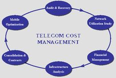 #Telecom cost #management cycle..... Visit here : http://ccom.in/