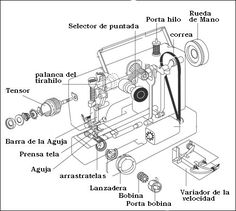 Necchi Supernova Sewing Machine Instruction Manual....I