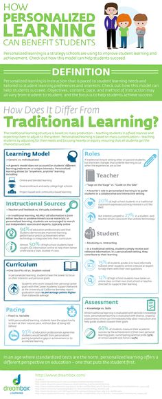How Personalized Learning Can Benefit Students Infographic - http://elearninginfographics.com/how-personalized-learning-can-benefit-students-infographic/