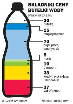 składniki ceny wody butelkowanej - Szukaj w Google