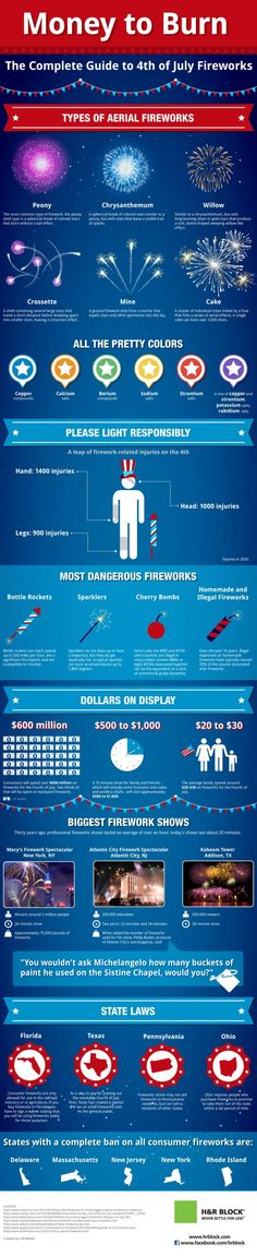 The Complete Guide to July 4th Fireworks Infographic - fun into about types and colors and other trivia things...