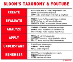 Bloom's taxonomy & YouTube #infografia #infographic #education
