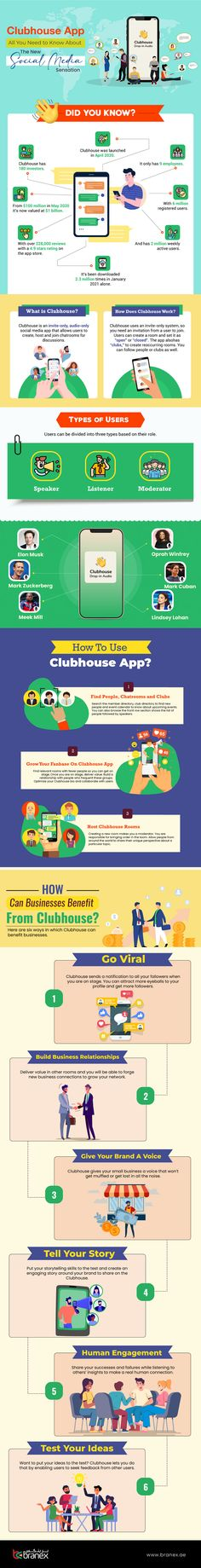 Everything Brands Need to Know About Clubhouse [Infographic] | Social Media Today History Of Social Media, Social Media List, Content Marketing Strategy, Social Media Marketing, Digital Marketing, Social Networks, Social Media Landscape, Web Technology, App Development Companies