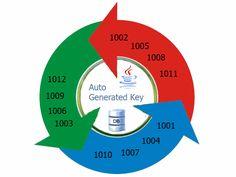 Reading Auto Generated Key Using JDBC