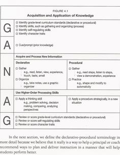 Ganag And Marzano Blended Lesson Guide GANAG Is The Acronym For - Robert marzano lesson plan template