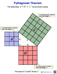 Pythagorean Theorem Worksheets #EasyPin