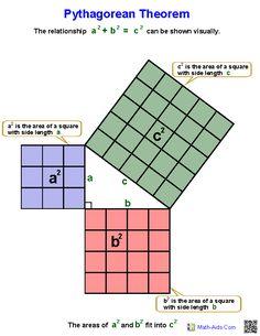 Pythagorean Theorem Worksheets #EasyPin
