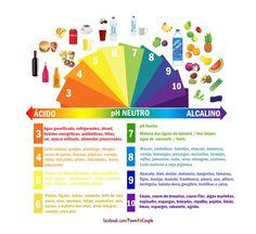 escala de ph alimentos - Pesquisa Google