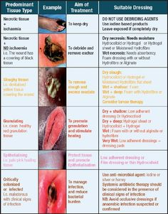 wound treatment charts. WARNING: DON'T VIEW IF YOU'RE NOT IN THE MEDICAL FIELD! This is some good, but gross, stuff.