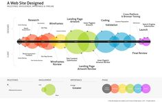 A timeline for designing a website from start to finish - Imgur