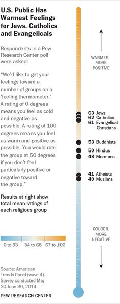 muslims & atheists are the least likeable groups in the u.s  this is just depressing via @conradhackett