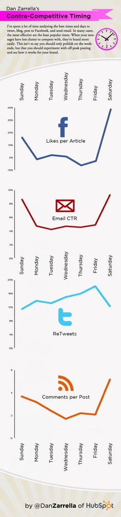 An welchem Wochentag funktioniert das Weiterempfehlen von Posts und Tweets am besten?