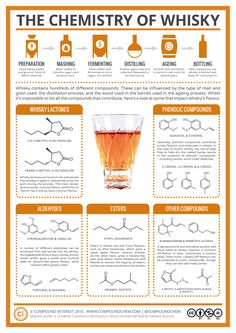 The Chemistry Make Up of Whisky. Here's your chance to brush up on that chemistry class you took oh so long ago. Enjoy!