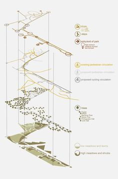 Diagram/ layers Foz do Douro Urban Park | Porto, Portugal | Laura Roldão e Costa – Landscape Architecture