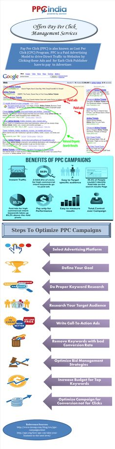 Out of all the ways available to advertise online, pay-per-click is the most suitable and convenient one. It is a simple form of advertising where it