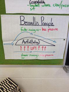 Bernoulli's Principle !!!!