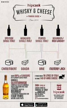 Whisky and Cheese Pairings