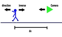If you want the camera to  follow your character around the world you need to take into account the direction and position of the character to be followed. You will probably want the camera to be a set distance away from the object  and facing the same direction as the object. So the first thing to do is obtain  the position and direction of the object.