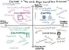 Schneider Culture Model (of company / corporate types)