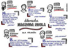 Visual Thinking, Nasa, Bullet Journal, Notes, School, Literature, Historia, Report Cards, Schools