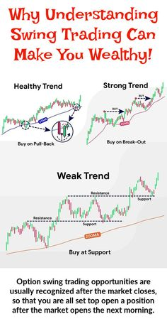 Option Swing Trading presents several advantages for the novice trader. It isn't difficult to learn and can be undertaken without giving up your day job. Read more about how to swing trade. Trading Quotes, Intraday Trading, Forex Trading, Online Stock Trading, Stock Trading Strategies, Financial Quotes, Trade Finance, Stock Market Investing, Cryptocurrency Trading