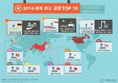 '2014 세계 최고 공항' 싱가포르 창이국제공항…인천국제공항 2위 [인포그래픽]#airport #Infographic ⓒ 비주얼다이브 무단 복사·전재·재배포 금지