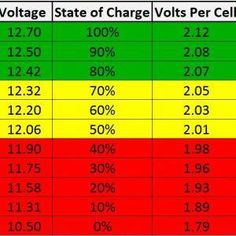 Off Grid Solar Power, Solar Energy Panels, Best Solar Panels, Solar Energy System, Solar Panel System, Panel Systems, Electrical Energy, Electrical Wiring
