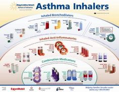 Asthma Inhaler of all kinds | Because I'm a nurse, that's ...