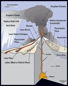 Diagram of a stratovolcano.
